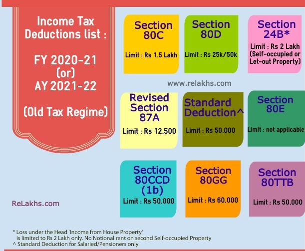 Income Tax Section 80CCD