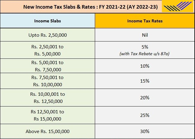 ELSS vs. ULIP – Which tax-saving option is better? With Automated Income Tax Preparation Software All in One in Excel for the All-State Govt Employees & Non-Govt Employees (Private) for the F.Y.2021-22 as per Budget 2021