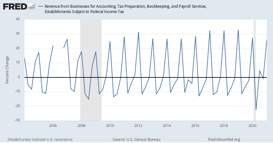 Revenue from Businesses for Accounting, Tax Preparation, Bookkeeping, and Payroll Services, Establishments Subject to Federal Income Tax (BUS5412TAXABL157QNSA) | FRED